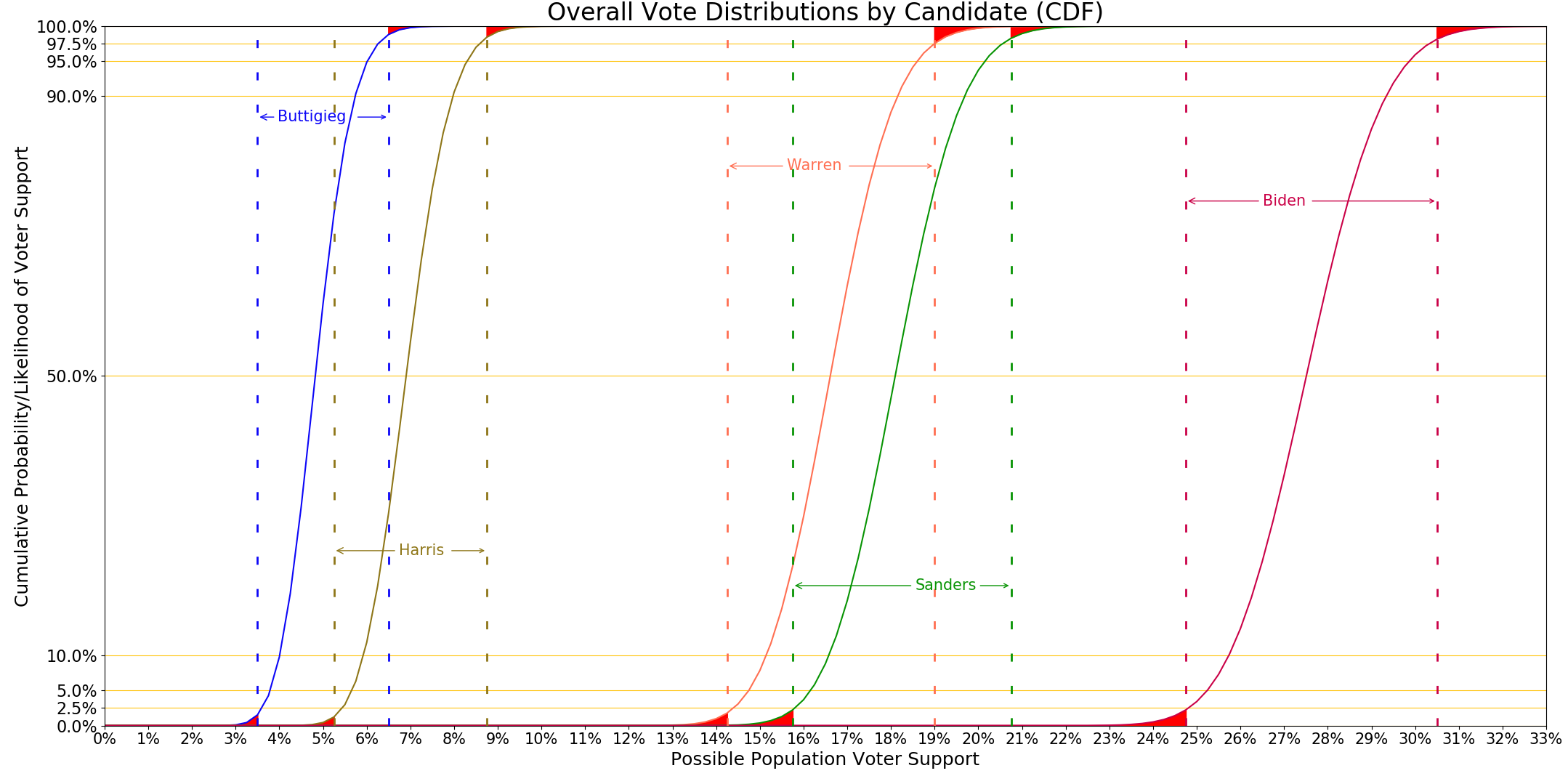Aggregate distributions graph