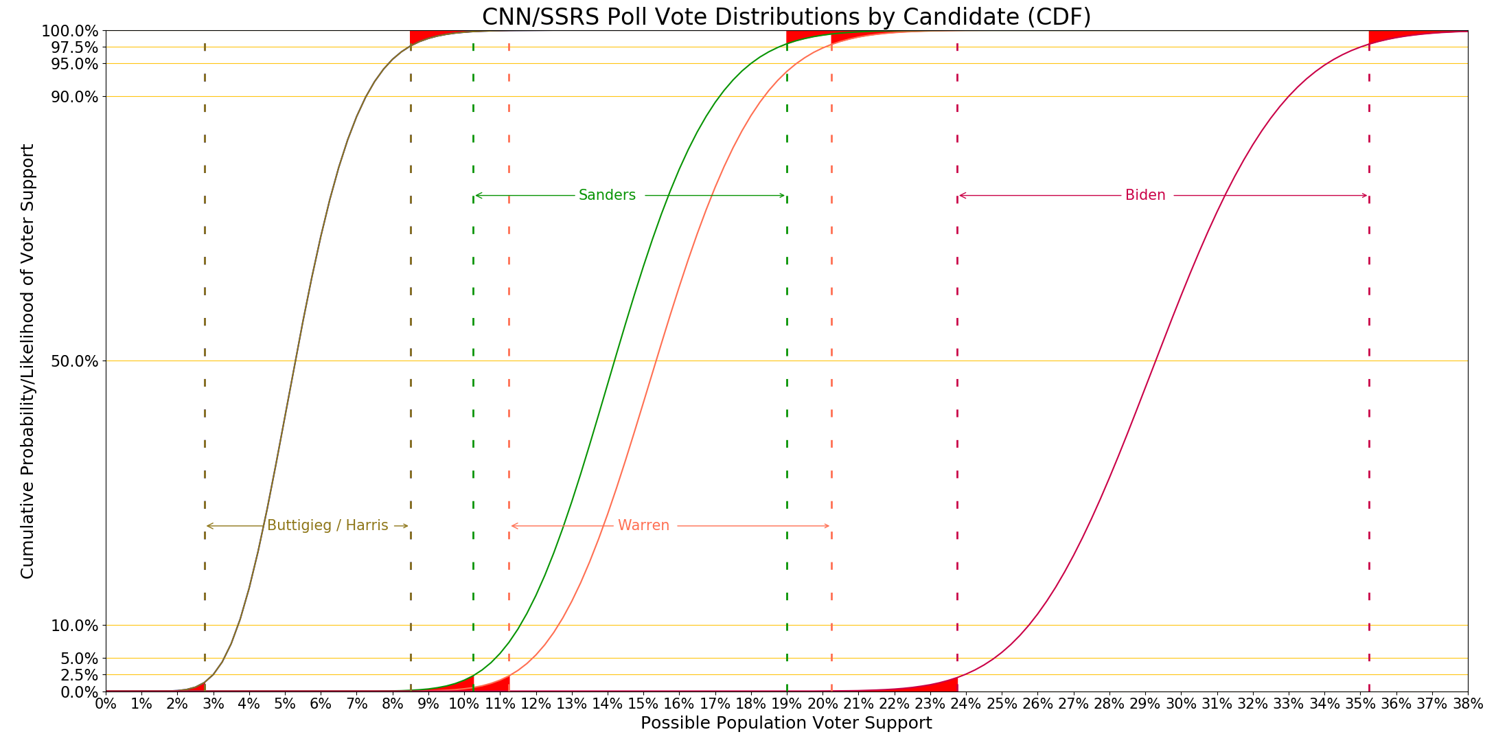 CNN SSRS distributions graph with DE