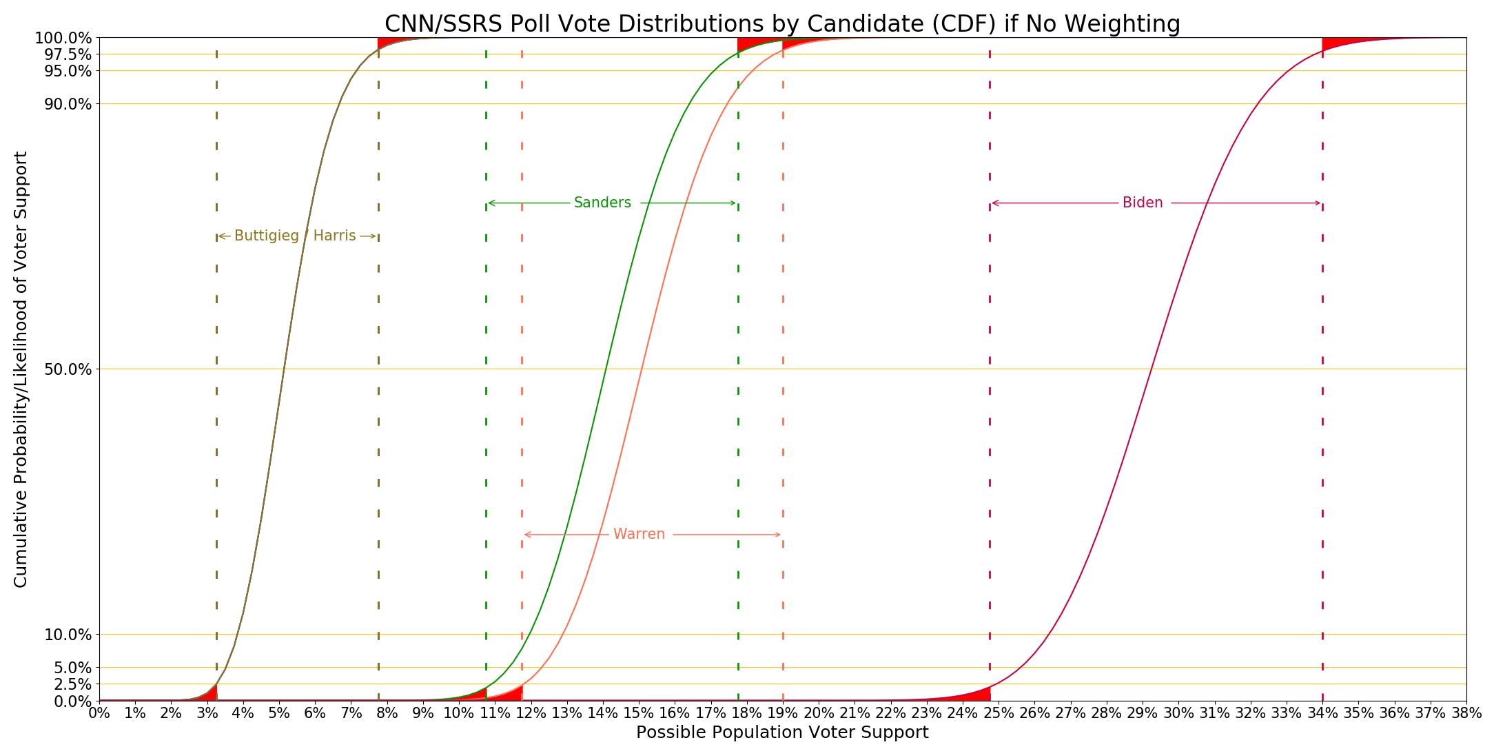 CNN SSRS distributions graph without DE