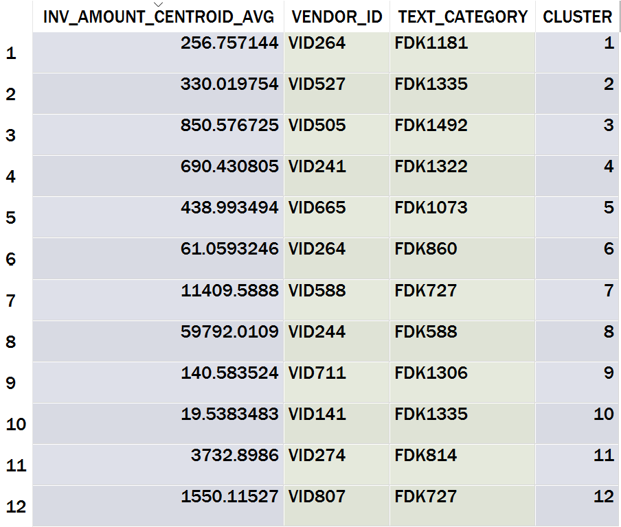 Table 16: Cluster Centroids for k-Prototypes Amount-Vendor-Text Category