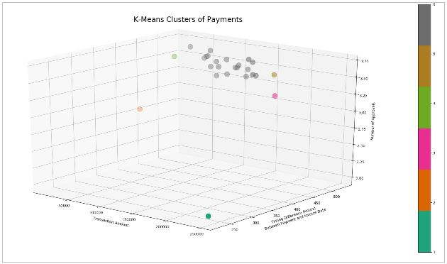 Graph 3: Cluster Centroids of k-Means Payments Data (View 1)