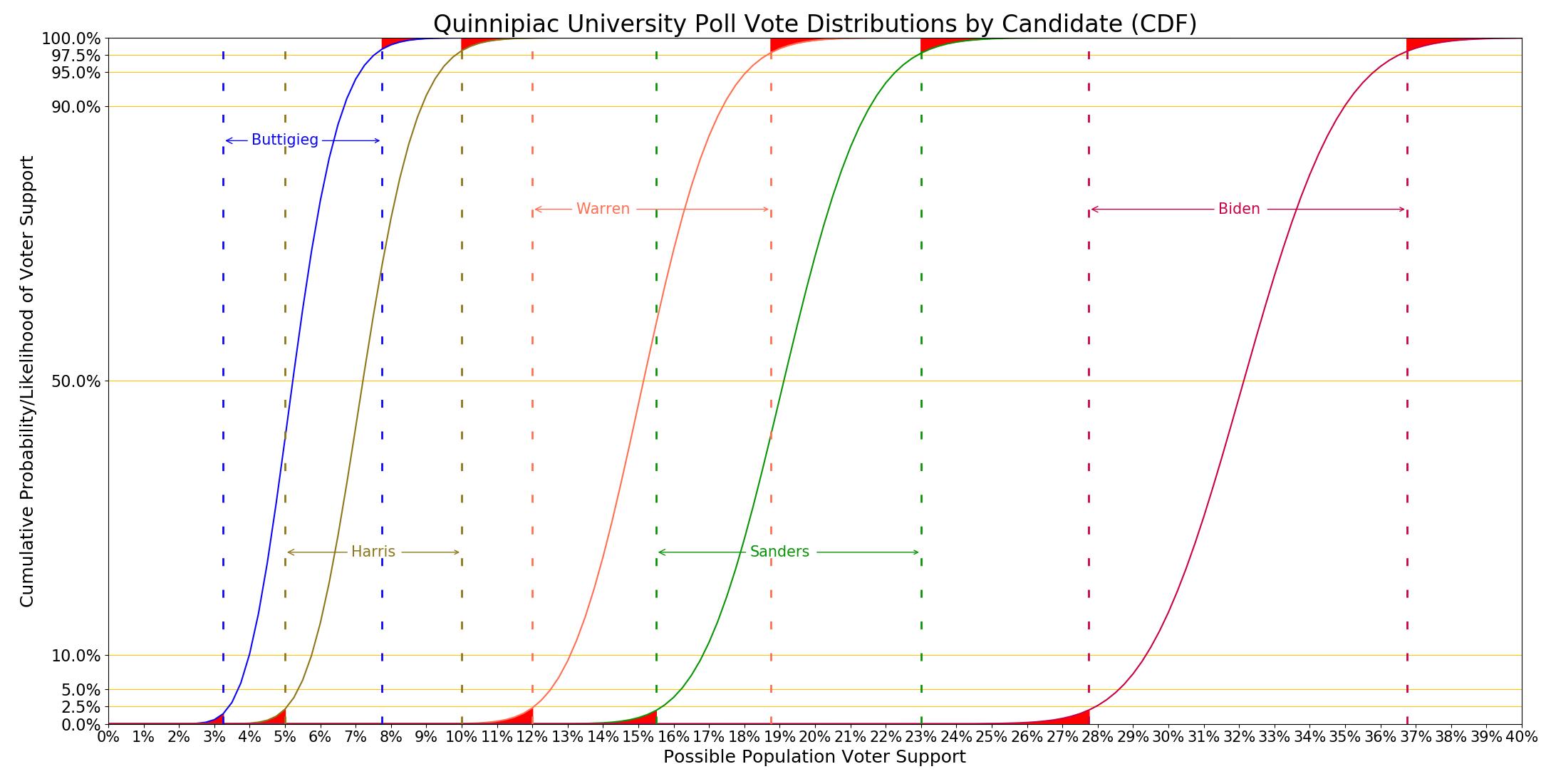 Quinnipiac distributions graph with DE