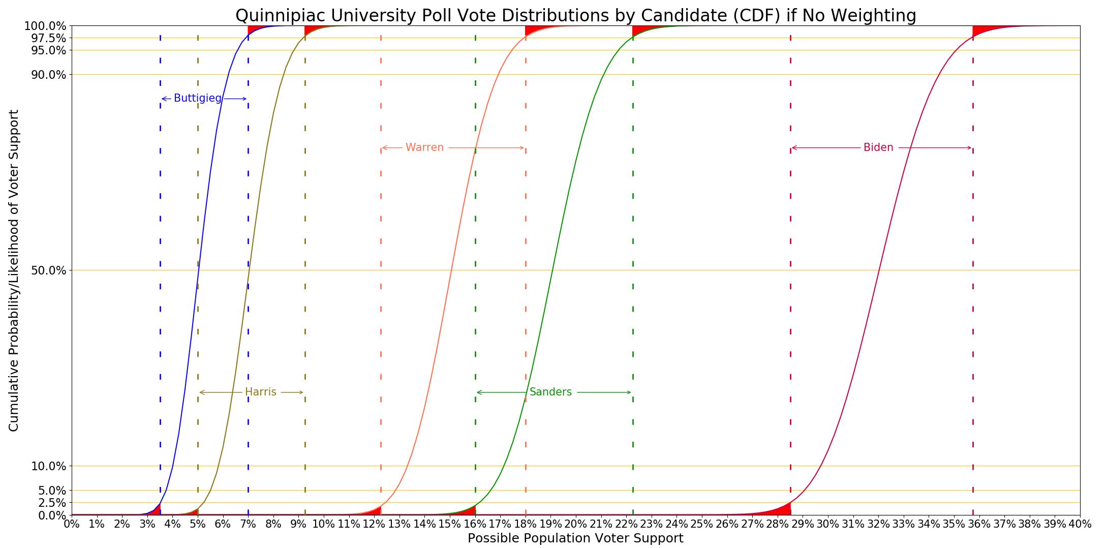 Quinnipiac distributions graph without DE