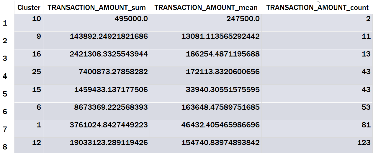 Table 4: Summarized k-Means Output Sorted by Count