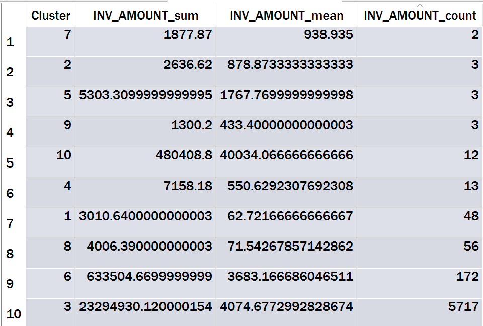 Table 10: Summarized k-Modes Vendor-Text Category Output Sorted by Count