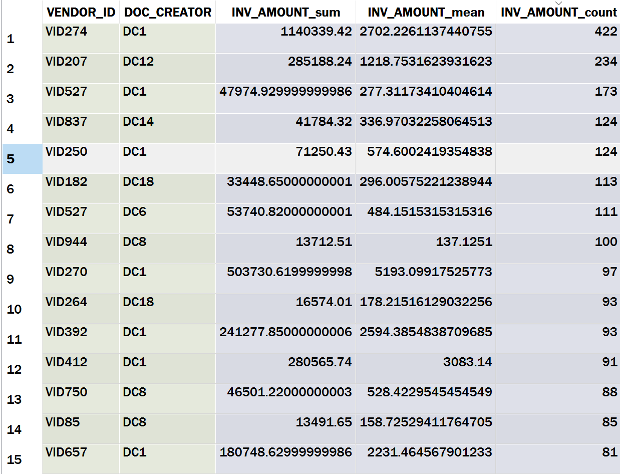 Table 9: Top 15 Vendor-Creator Combination Summary