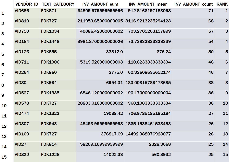 Table 13: Top 15 Vendor-Text Category Combination Summary