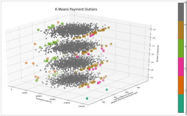 Graph 1: k-Means Payment Outliers (View 1)