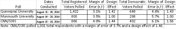 Table comparing political polls