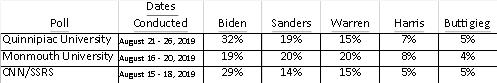 Political poll percentages table