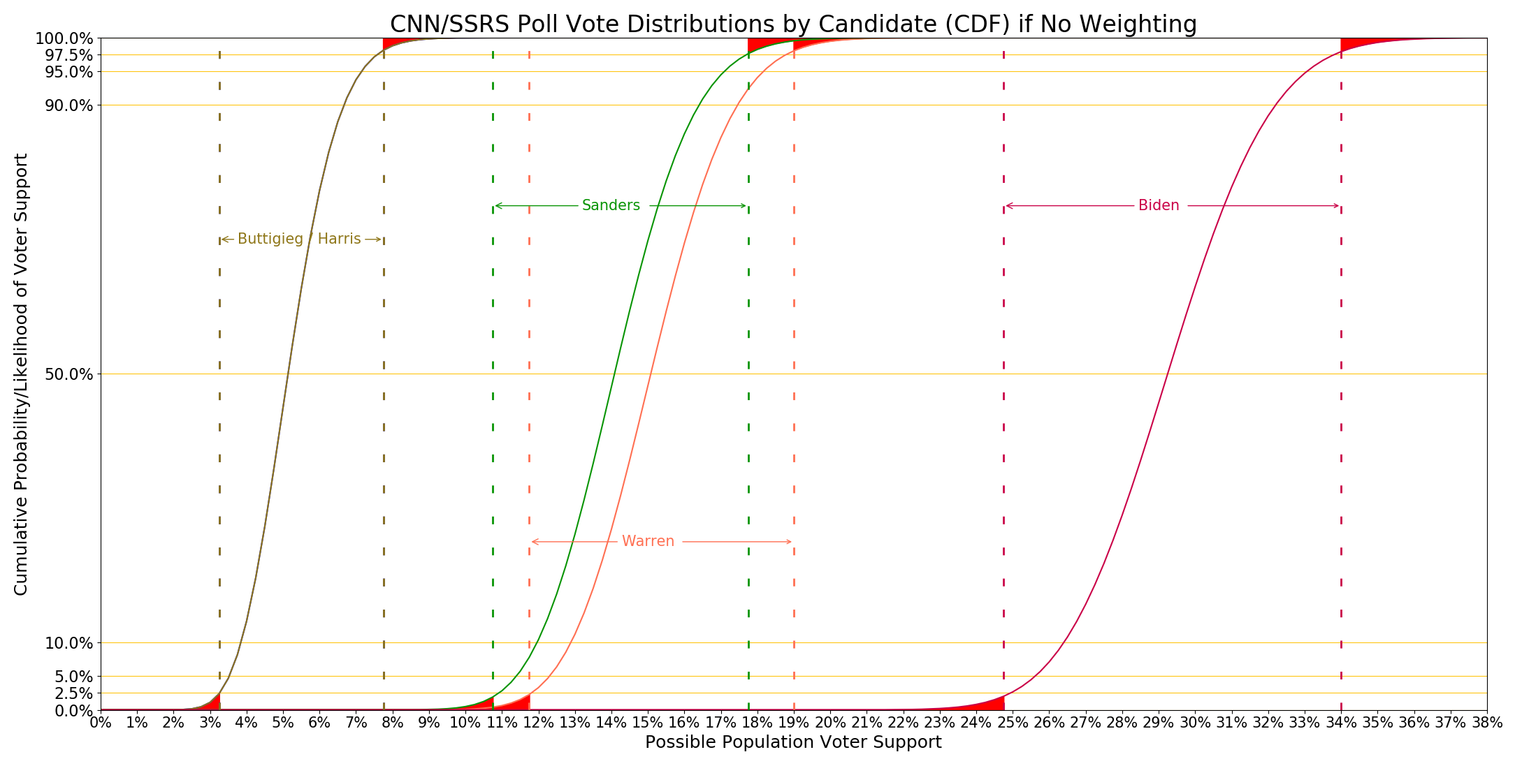 CNN SSRS distributions graph without DE