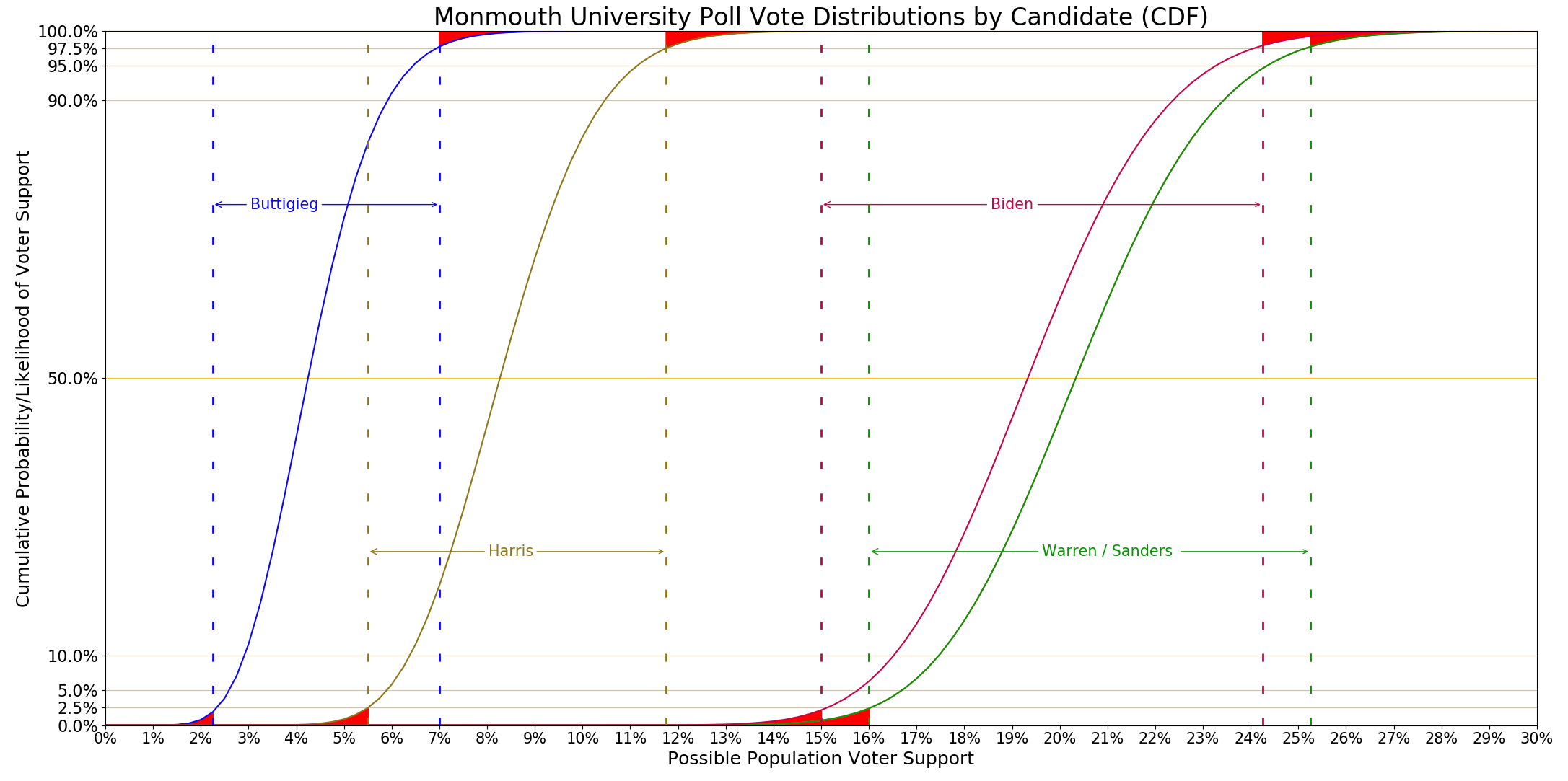 Monmouth distributions graph