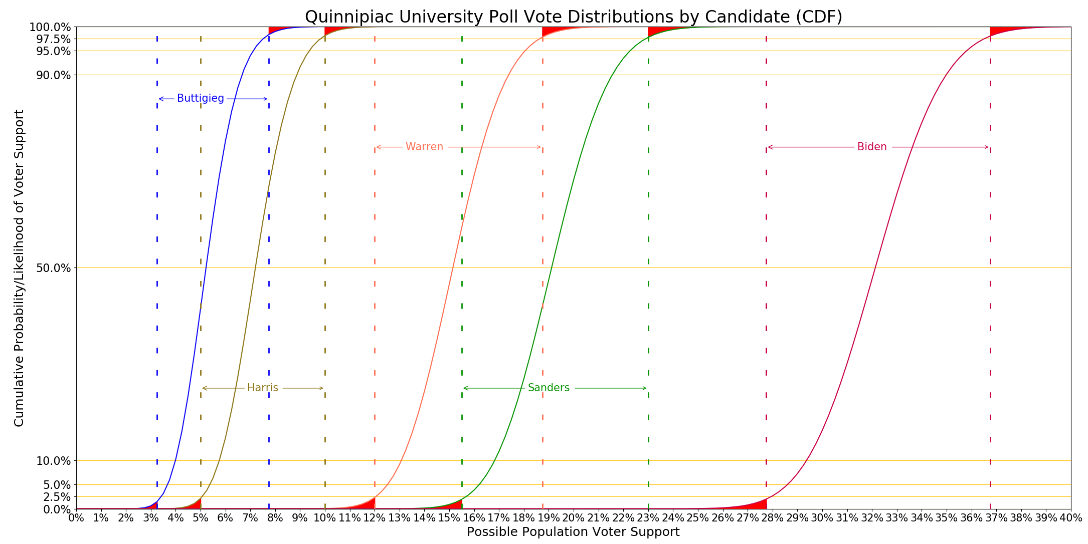 Quinnipiac distributions graph with DE