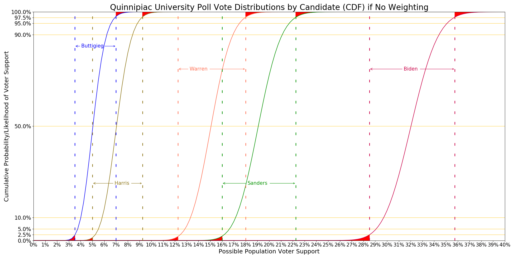 Quinnipiac distributions graph without DE