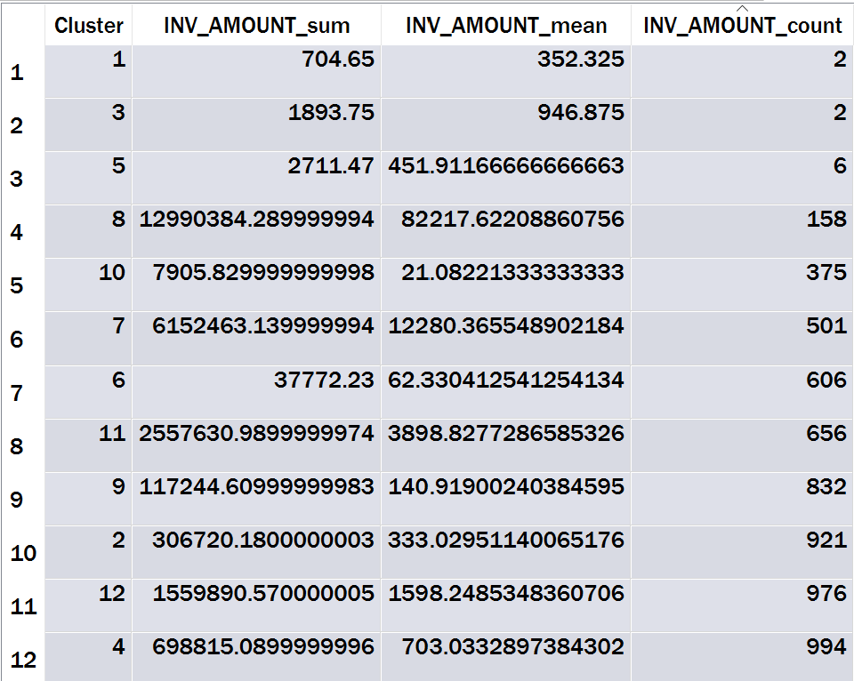 Table 14: Summarized k-Prototypes Amount-Vendor-Text Category Output Sorted by Count