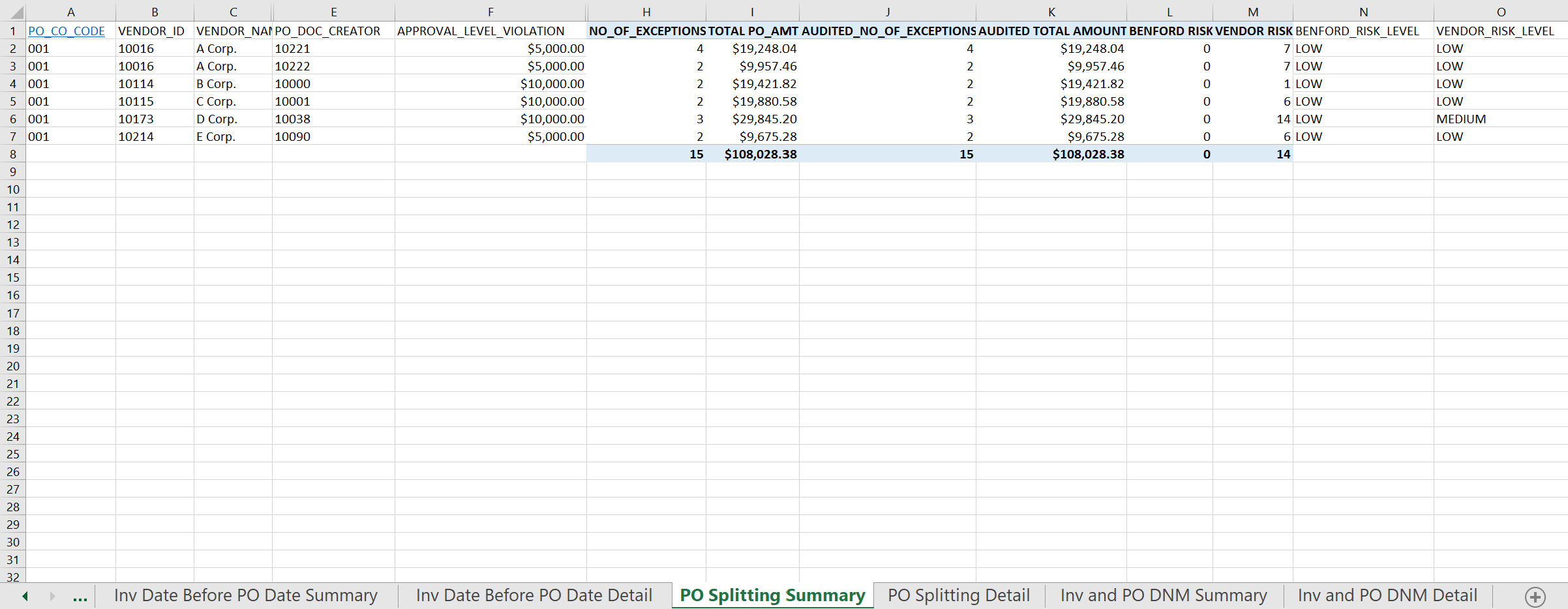 Summary Pivot Table Report